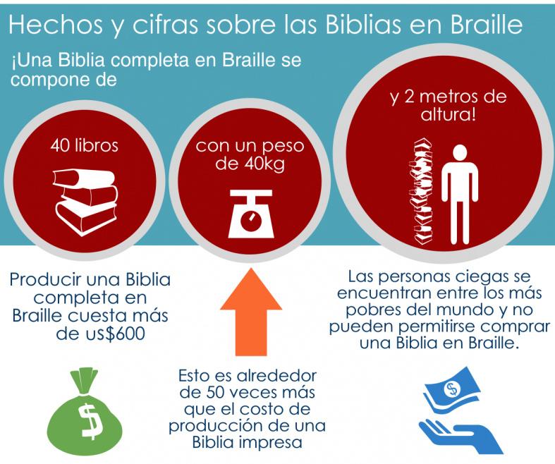 Biblia en braille